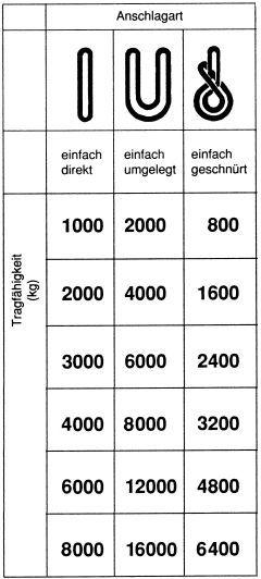 Hebeband 90 mm 3000 kg 2 m Bild 2