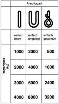 Rundschlinge Nutzlänge 1m einfache Tragfähigkeit 4000 kg grau Bild 2